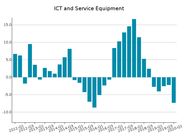 World Exports of ICT and Service Equipment: % Y-o-Y changes at constant prices