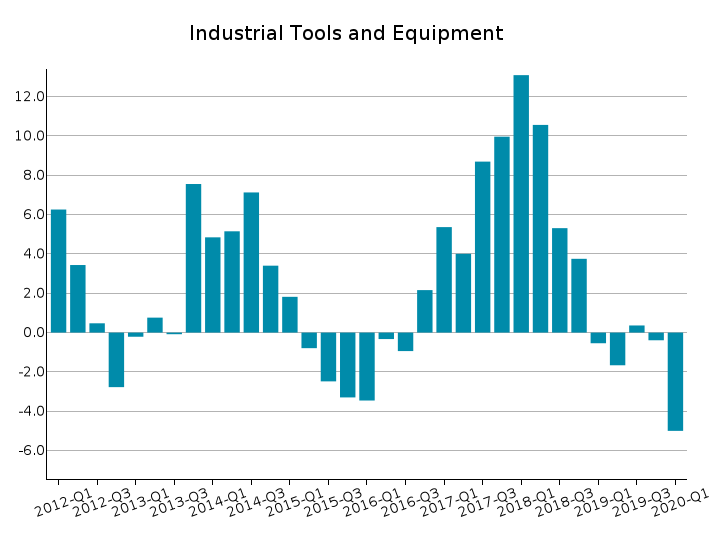 World Exports of Industrial Tools and Equipment: % Y-o-Y changes at constant prices