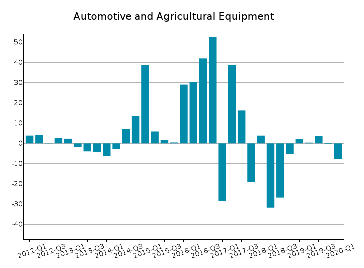 World Exports of Automotive and Agricultural Equipment: % Y-o-Y changes at constant prices