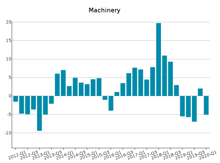 World Exports of Machinery: % Y-o-Y changes at constant prices