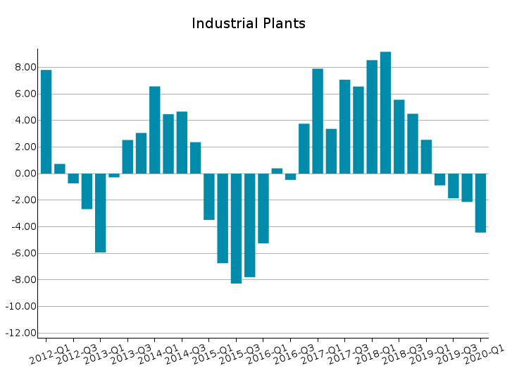 World Exports of Industrial Plants: % Y-o-Y changes at constant prices