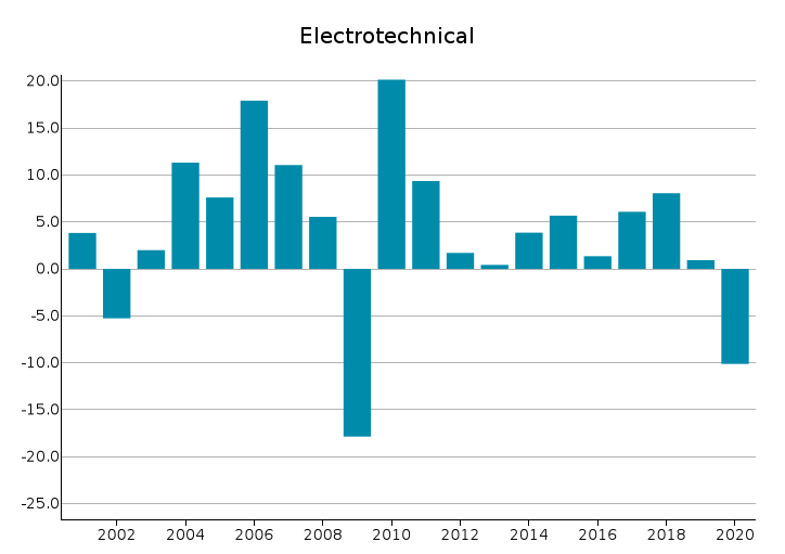 EU Exports of Electrical Engineering: % Y-o-Y changes in Euro