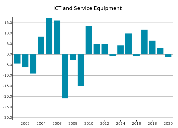 EU Exports of ICT and Service Equipment: % Y-o-Y changes in Euro