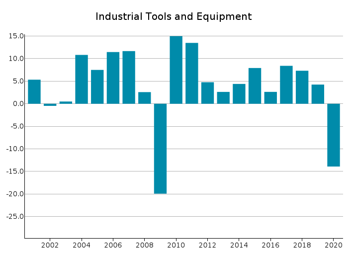 EU Exports of Industrial Tools and Equipment: % Y-o-Y changes in Euro