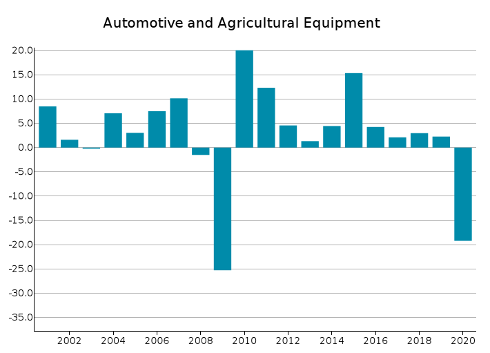 EU Exports of Automotive and Agricultural Equipment: % Y-o-Y changes in Euro