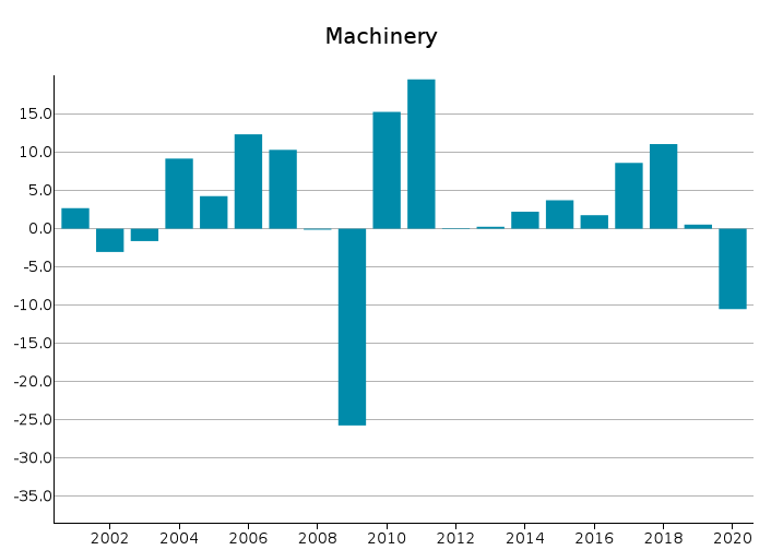 EU Exports of Machinery: % Y-o-Y changes in Euro