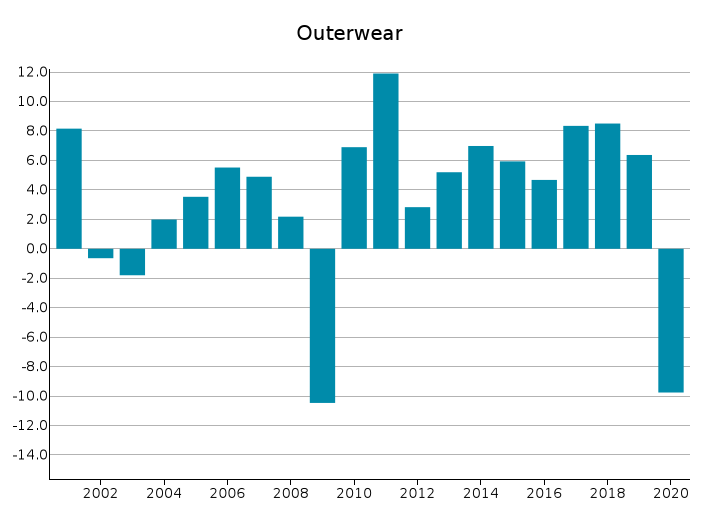 EU Exports of Outerwear: % changes in euro