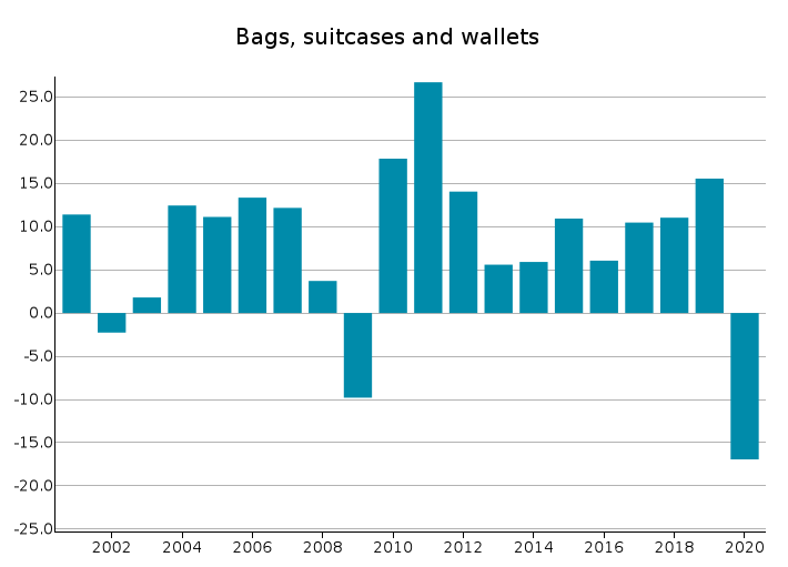 EU Exports of Bags, suitcases and wallets: % changes in euro