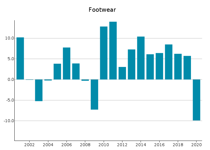 EU Exports of Footwear: % changes in euro