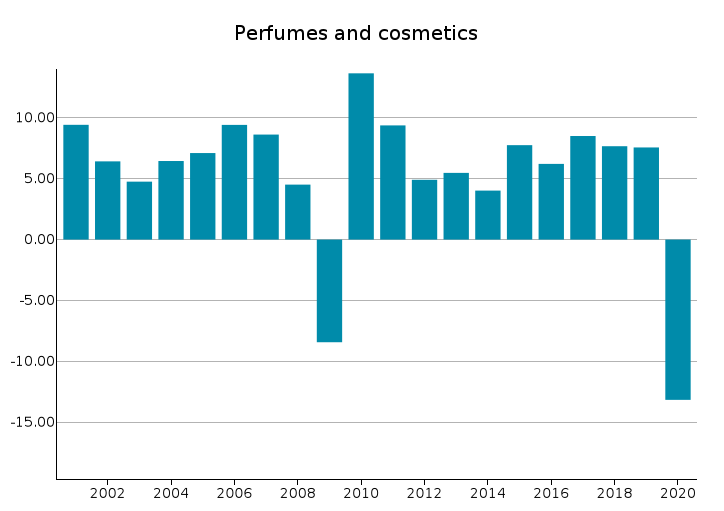 EU Exports of Perfumes and cosmetics: % changes in euro