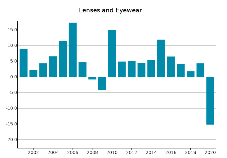 EU Exports of Lenses and Eyewear: % changes in euro
