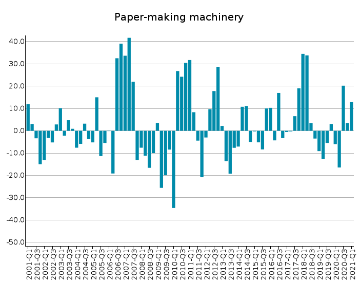 EU Exports of Paper-making machinery: % Y-o-Y changes in euro