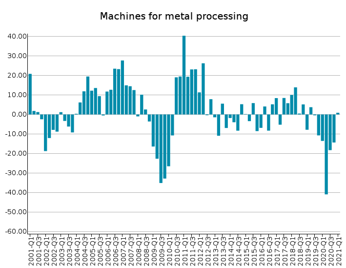 EU Exports of Metal processing machinery: % Y-o-Y changes in euro