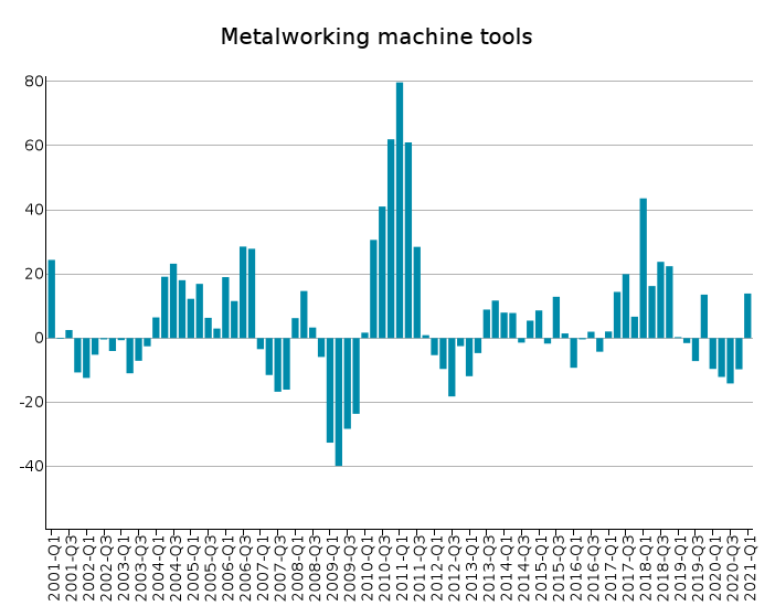 EU Exports of Metalworking machine tools: % Y-o-Y changes in euro