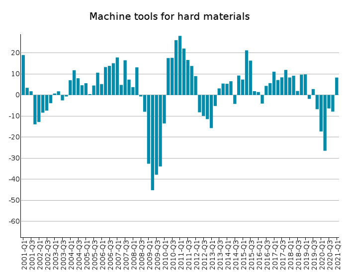 EU Exports of Machine tools for hard materials: % Y-o-Y changes in euro