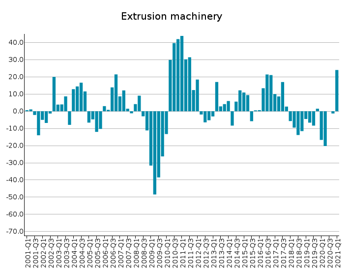 EU Exports of Extrusion machinery: % Y-o-Y changes in euro