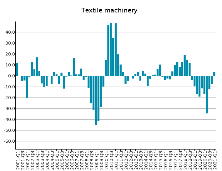 EU Exports of Textile Machinery: % Y-o-Y changes in euro