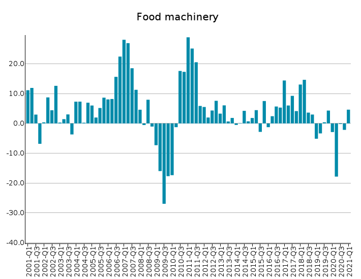 EU Exports of Food Machinery: % Y-o-Y changes in euro