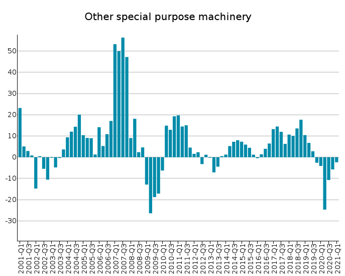 EU Exports of Other special purpose machinery: % Y-o-Y changes in euro