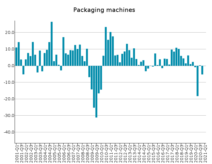 EU Exports of Packaging machines: % Y-o-Y changes in euro