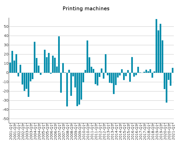 EU Exports of Printing machines: % Y-o-Y changes in euro