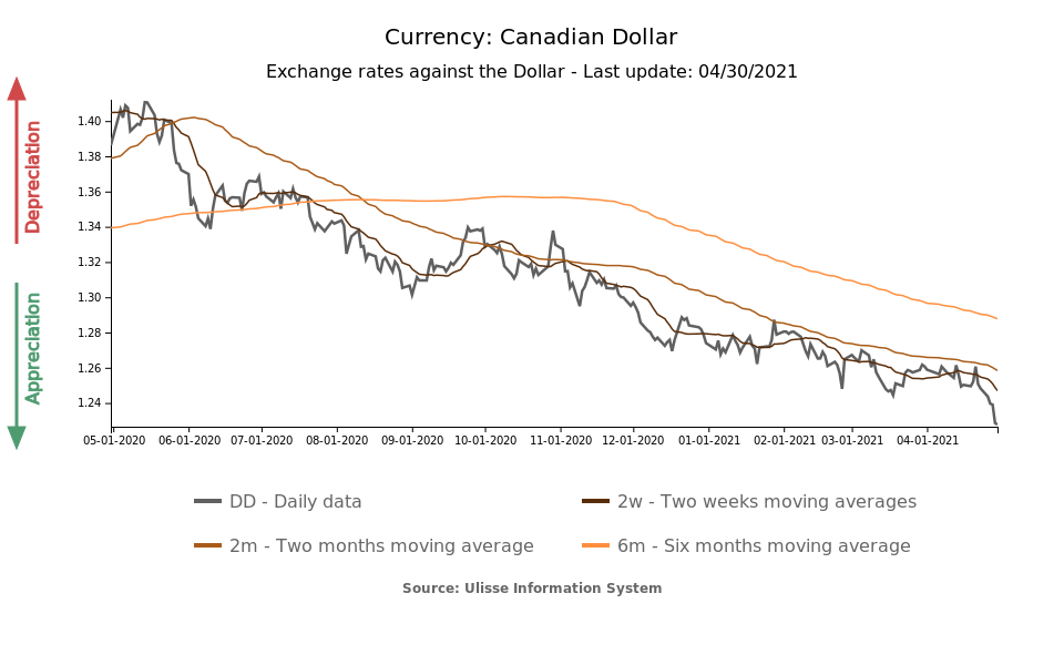 Candian Dollar / US$ exchange rate