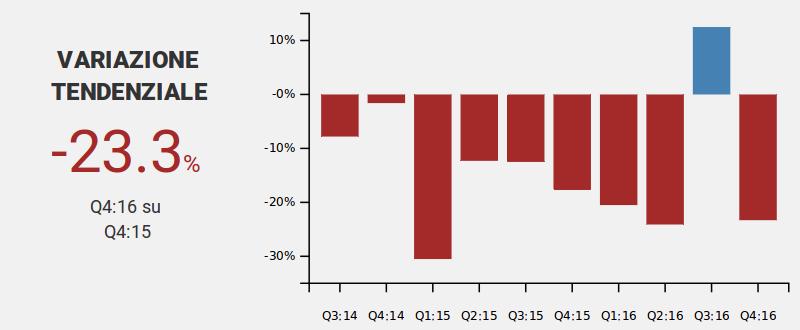 Variazioni tendenziali delle                                                                             esportazioni