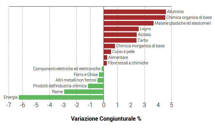 Variazioni congiunturali commodities II trimestre 2017