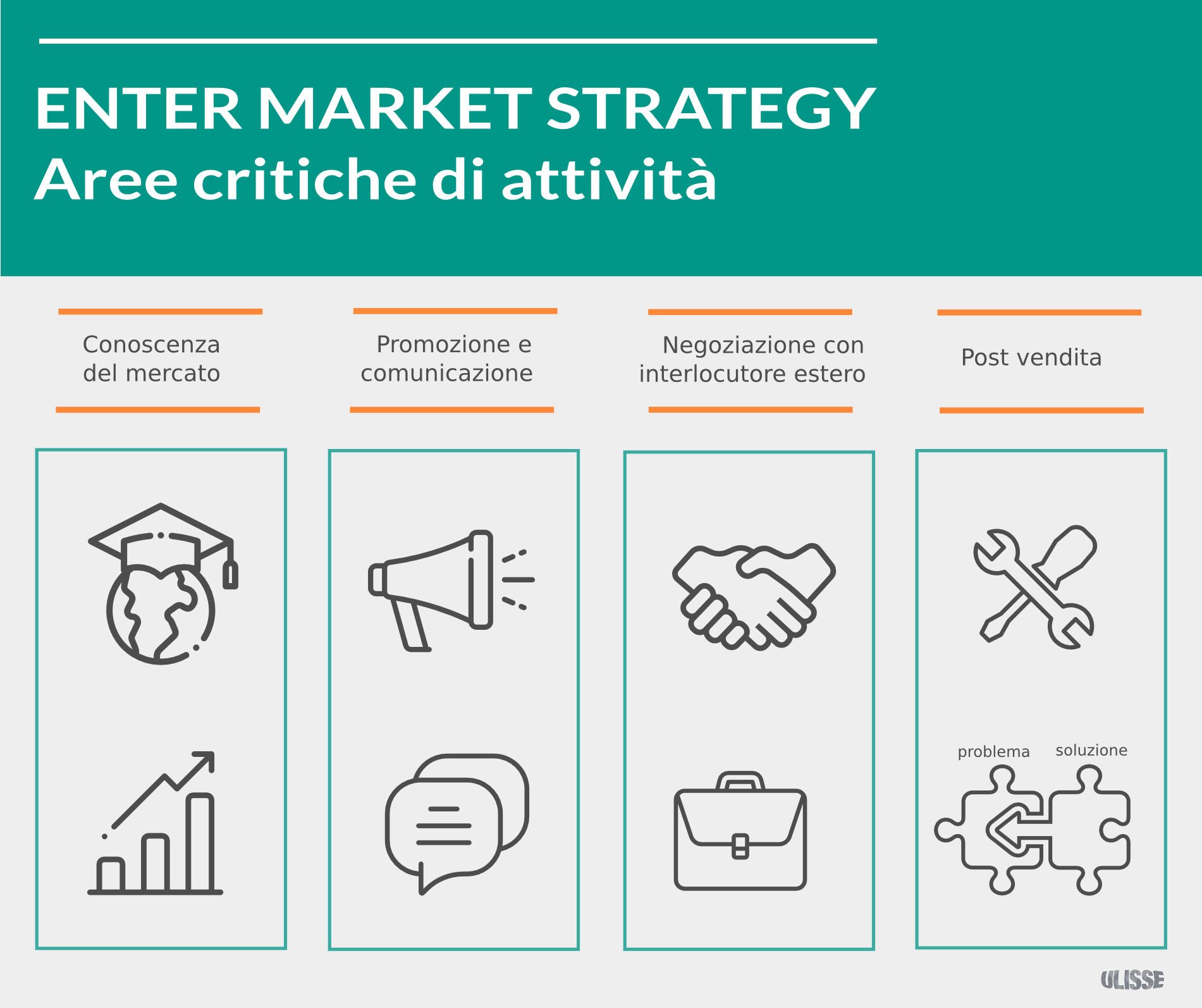 Entry Market Strategy