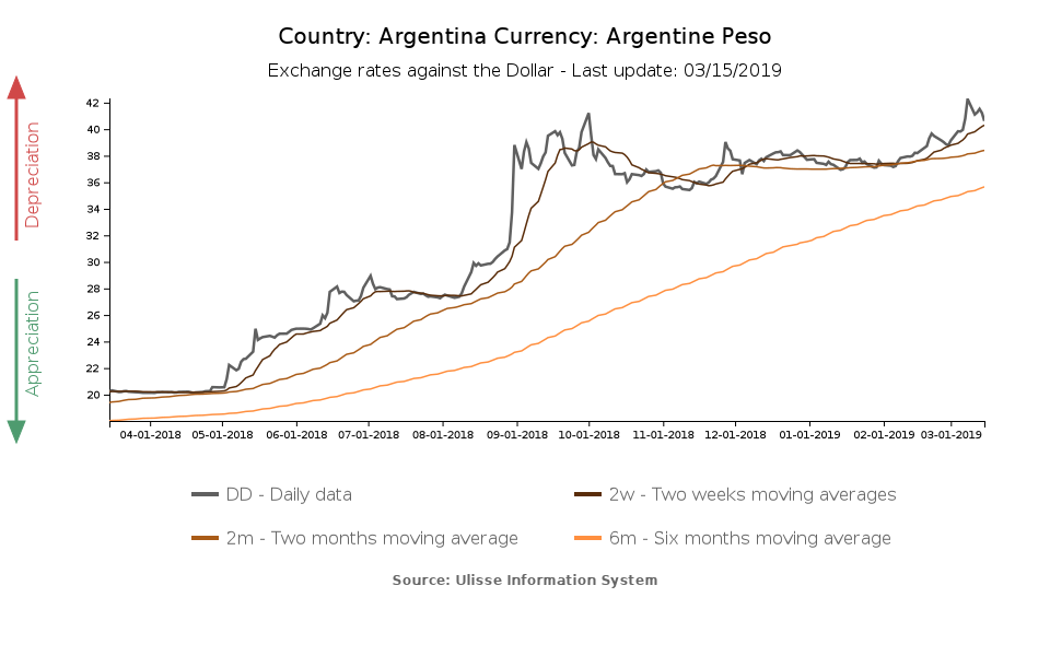 Warning Signs From Argentine Peso