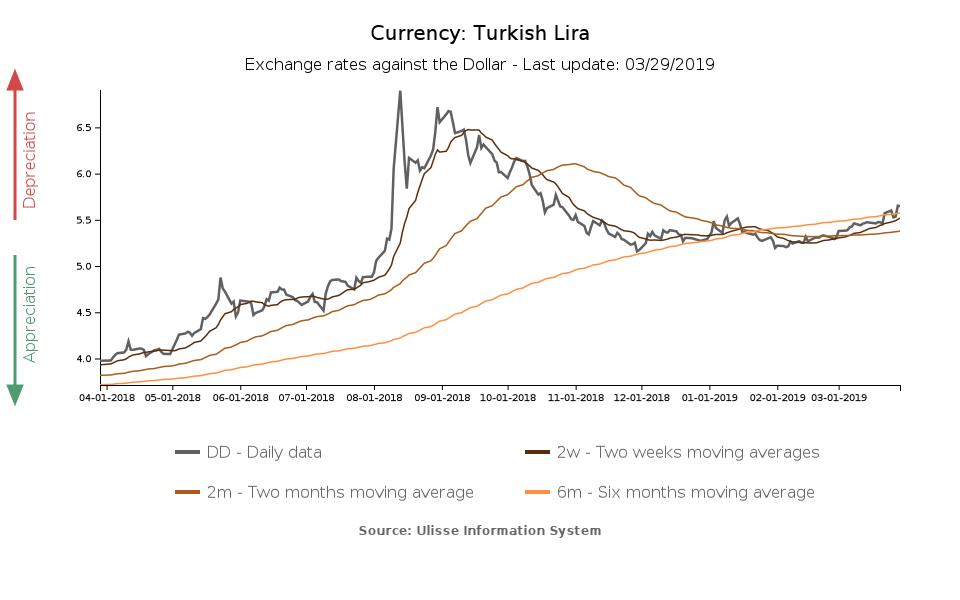 New tensions for Turkish Lira - ExportPlanning