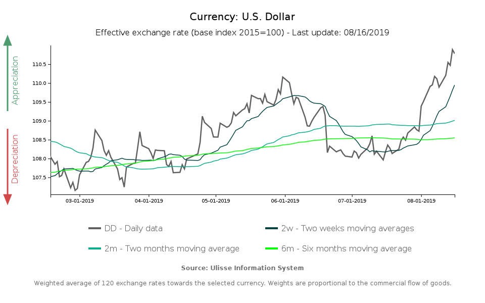 The Dollar Dominates Currency Markets
