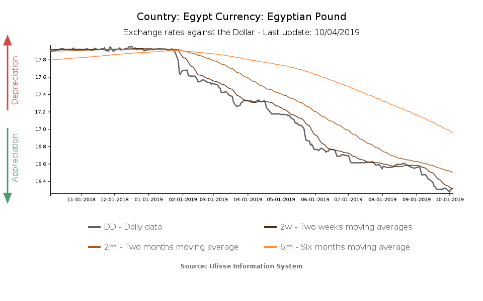 Reciation Of The Egyptian Pound